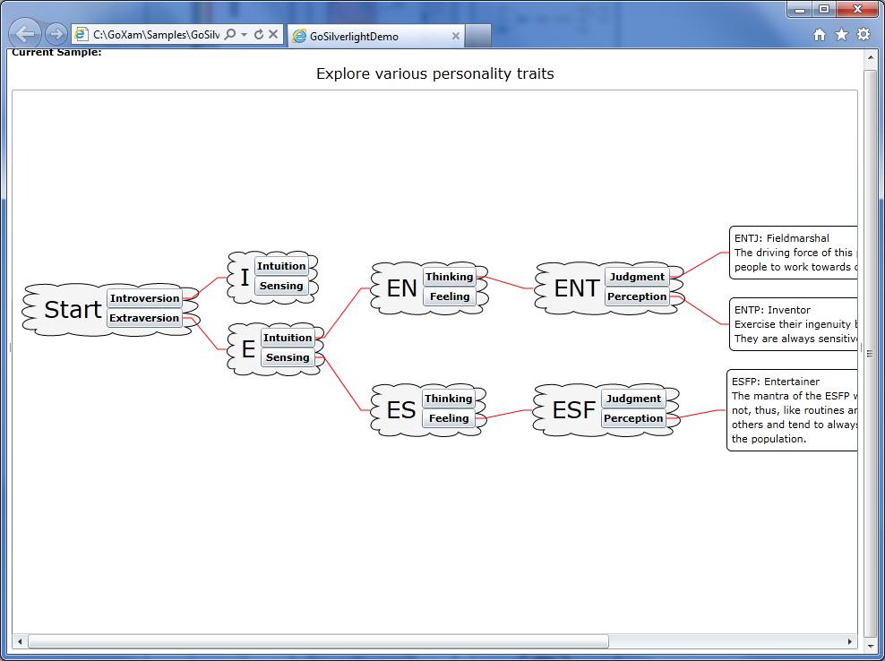 GoXam Samples – Decision Chart Template